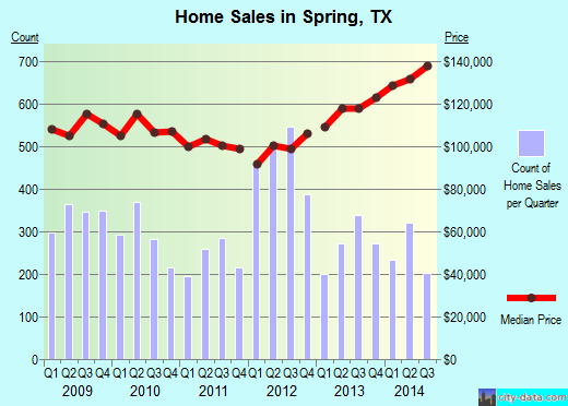 Spring,TX real estate house value index trend