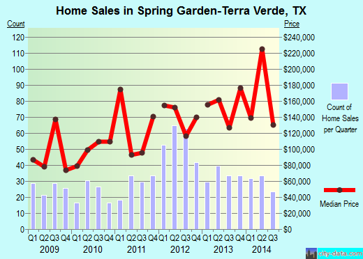 Spring Garden-Terra Verde,TX real estate house value index trend
