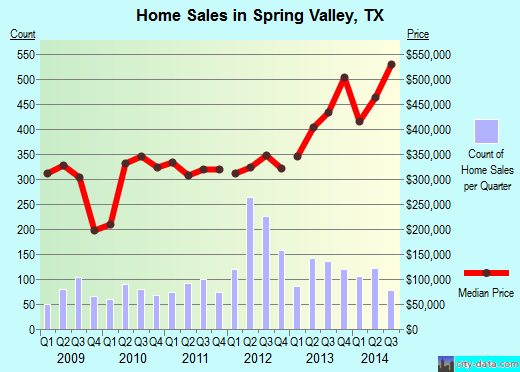 Spring Valley,TX real estate house value index trend
