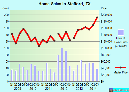 Stafford,TX real estate house value index trend