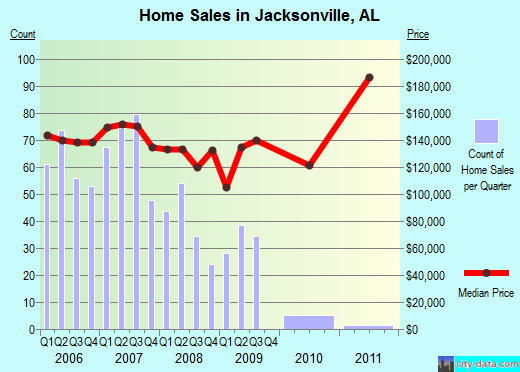 Jacksonville,AL real estate house value index trend