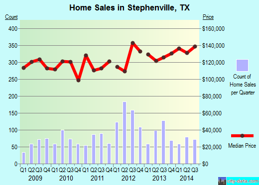 Stephenville,TX real estate house value index trend
