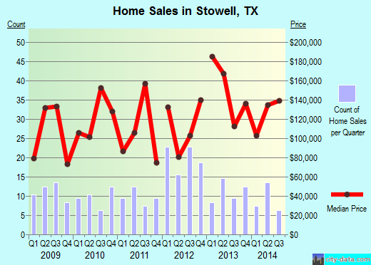 Stowell,TX real estate house value index trend