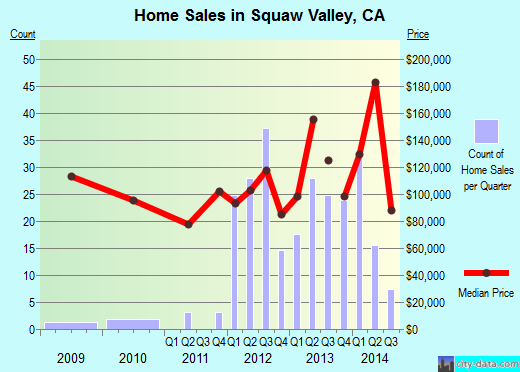 Squaw Valley,CA real estate house value index trend
