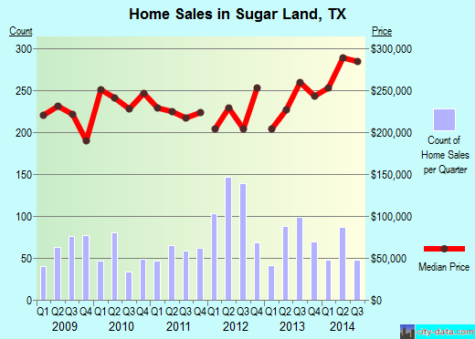 Sugar Land,TX index of house prices
