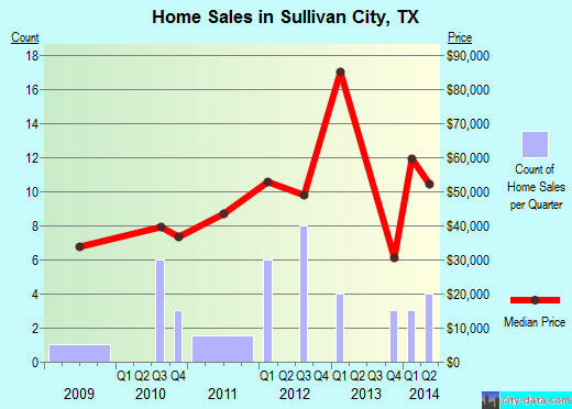 Sullivan City, TX index of house prices