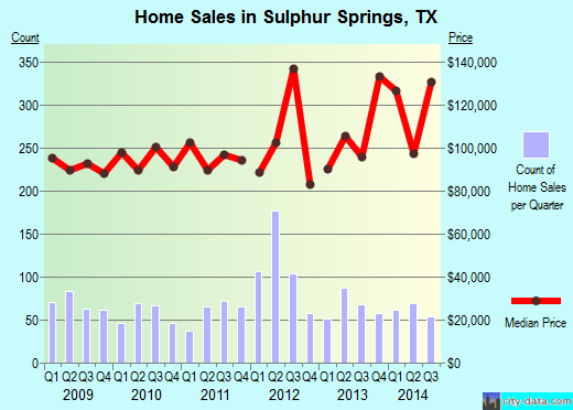 Sulphur Springs,TX real estate house value index trend