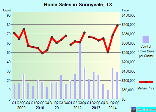 Sunnyvale,TX real estate house value index trend