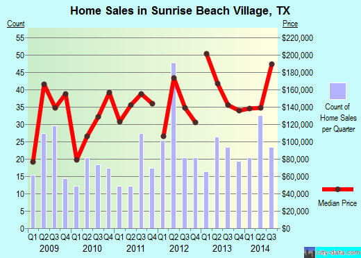 Sunrise Beach Village,TX real estate house value index trend