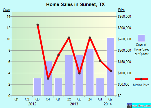Sunset,TX real estate house value index trend