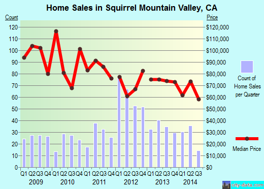 Squirrel Mountain Valley,CA real estate house value index trend