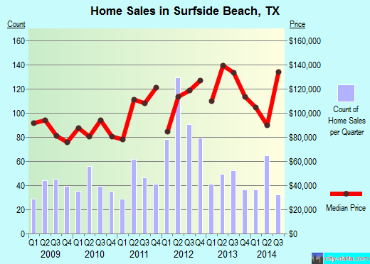 Surfside Beach,TX real estate house value index trend