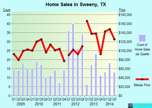 Sweeny,TX real estate house value index trend