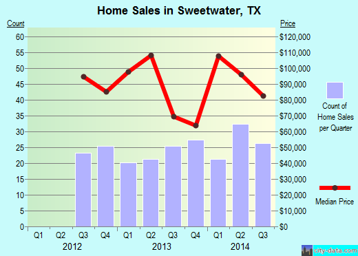 Sweetwater,TX real estate house value index trend