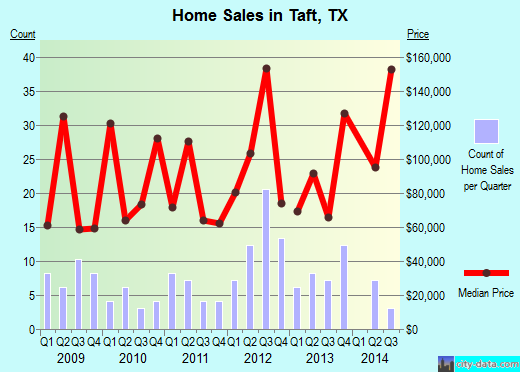 Taft,TX real estate house value index trend