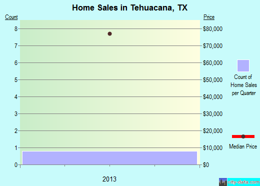Tehuacana,TX real estate house value index trend