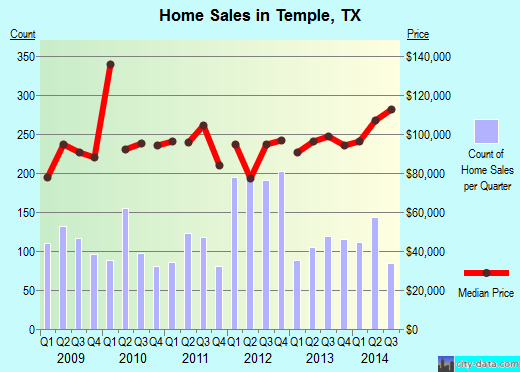 Temple,TX real estate house value index trend