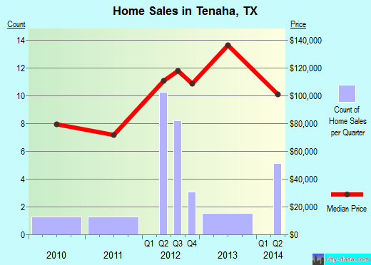 Tenaha,TX real estate house value index trend