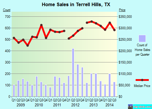 Terrell Hills,TX real estate house value index trend