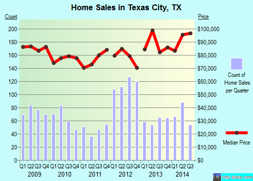 Texas City,TX real estate house value index trend