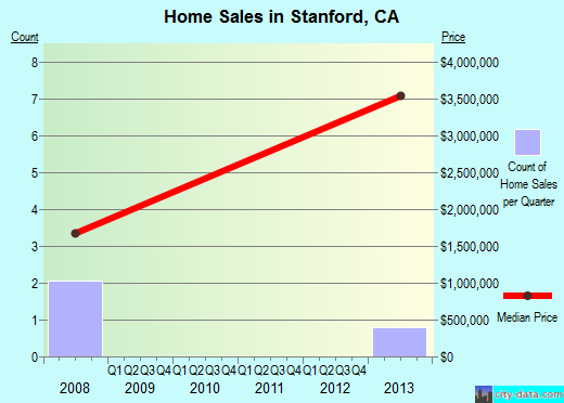 Stanford,CA real estate house value index trend