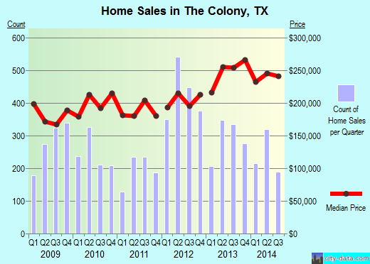 The Colony, TX index of house prices