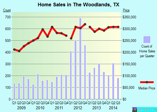 The Woodlands,TX real estate house value index trend