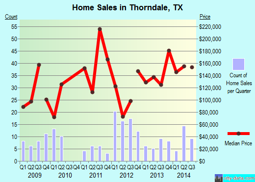 Thorndale,TX real estate house value index trend