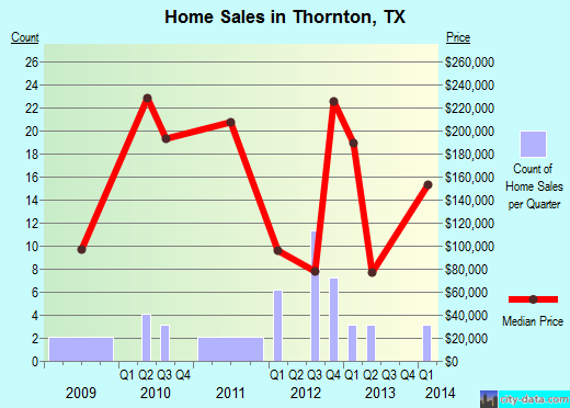 Thornton,TX real estate house value index trend