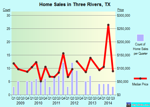 Three Rivers,TX real estate house value index trend