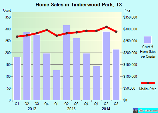 Timberwood Park,TX real estate house value index trend