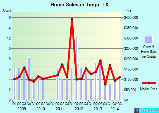 Tioga,TX real estate house value index trend