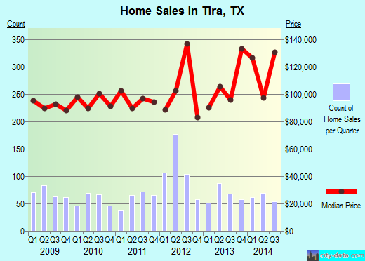 Tira,TX real estate house value index trend