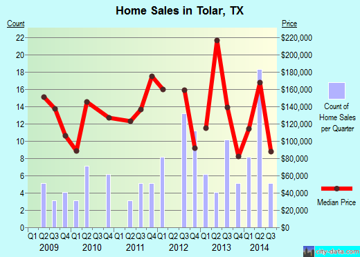 Tolar,TX real estate house value index trend