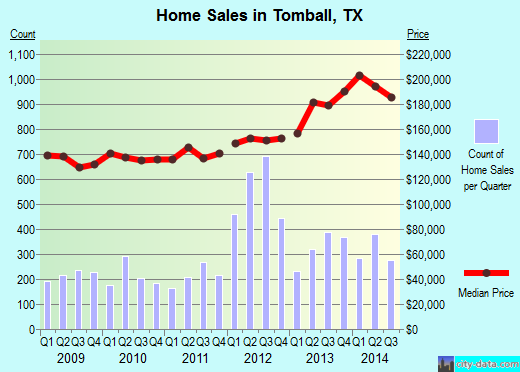 Tomball, TX index of house prices