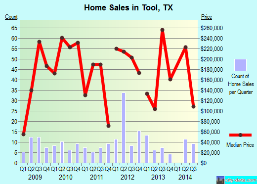 Tool,TX real estate house value index trend