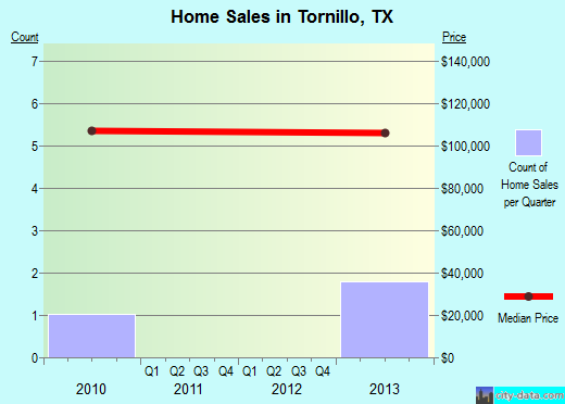 Tornillo,TX real estate house value index trend