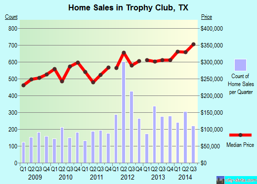 Trophy Club, TX index of house prices