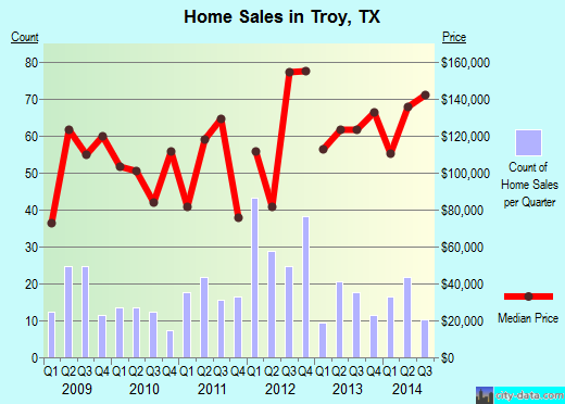 Troy,TX real estate house value index trend