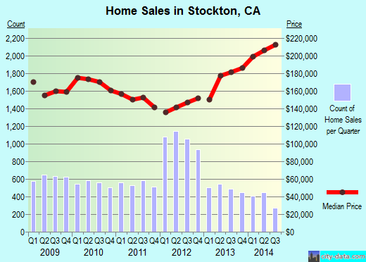 Stockton,CA real estate house value index trend