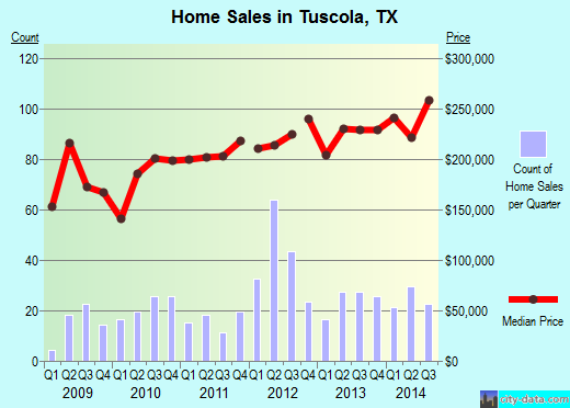 Tuscola,TX real estate house value index trend
