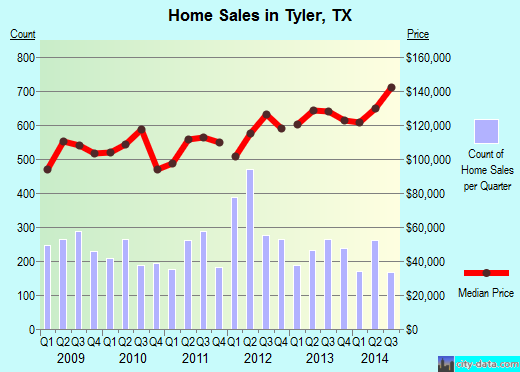 Tyler,TX real estate house value index trend