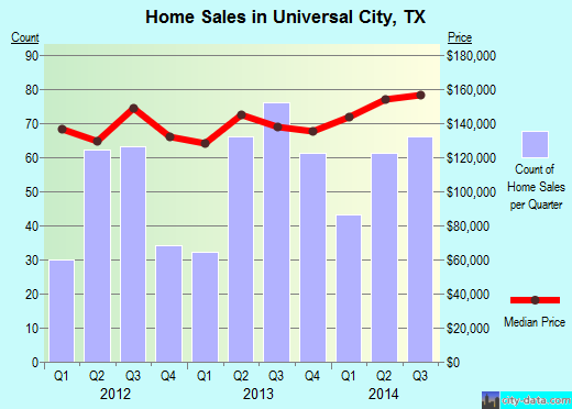 Universal City,TX real estate house value index trend