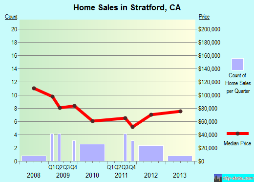 Stratford,CA real estate house value index trend