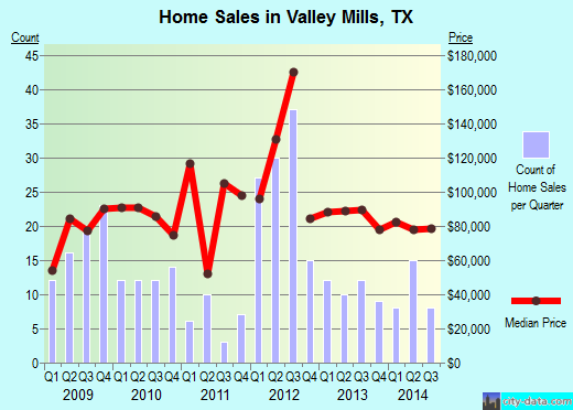 Valley Mills,TX real estate house value index trend
