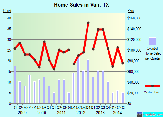 Van,TX real estate house value index trend