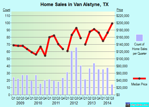 Van Alstyne, TX index of house prices