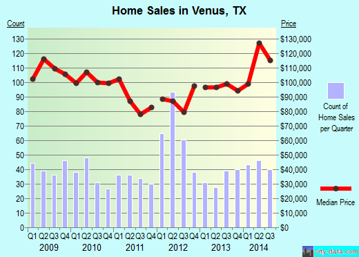 Venus,TX real estate house value index trend