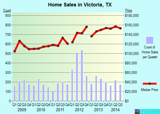 Victoria,TX real estate house value index trend