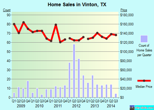 Vinton,TX real estate house value index trend